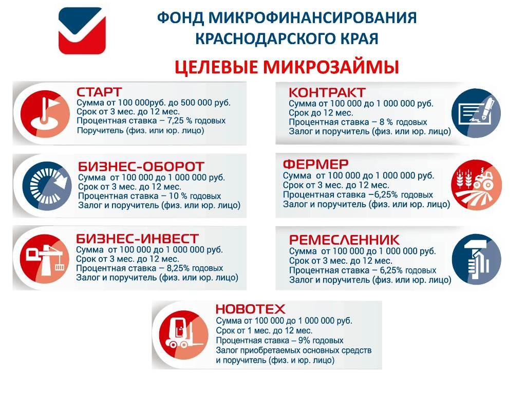 Как гасить кредит в почта банке через приложение почта банка